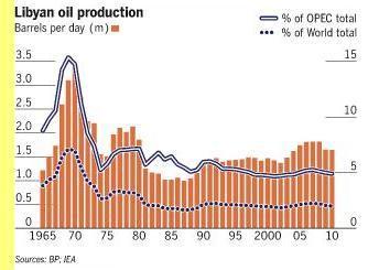 Produção líbia de petróleo.