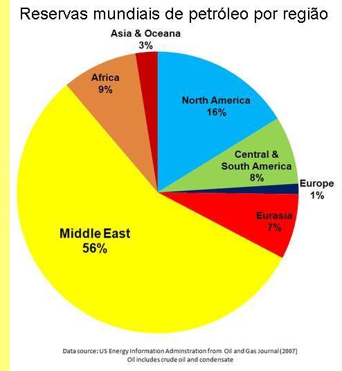 Reservas mundiais de petróleo, por região.
