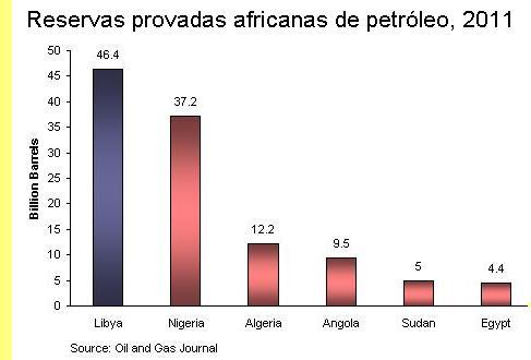 Reservas africanas de petróleo, 2011.