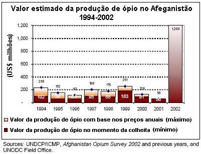 Valor da produção de ópio.