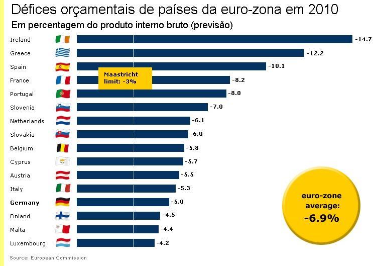 D�fices or�amentais de pa�ses da euro-zona em 2010.