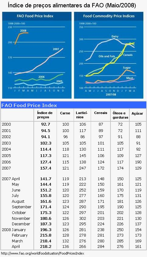 Índice de preços da FAO.