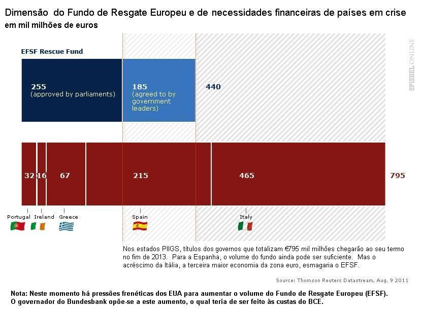 Fundo de resgate EFSF.
