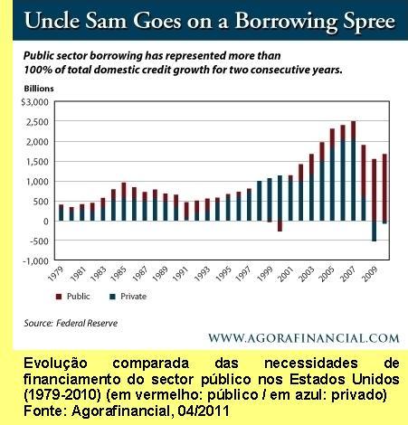 Evolução comparada das necessidades de financiamento do sector público nos Estados Unidos.