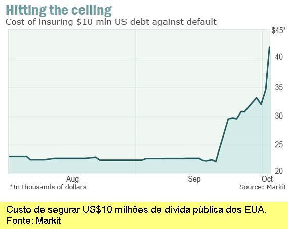 Custo de segurar US$10 milhões de dívida pública dos EUA.