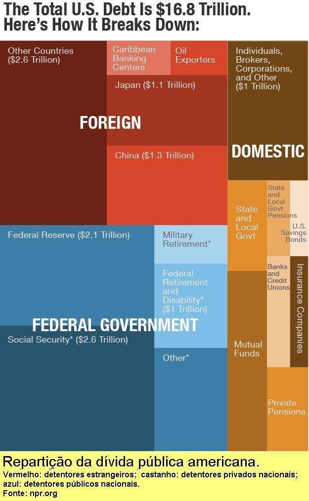 Repartição da dívida pública americana.