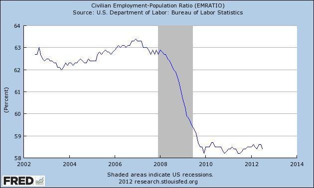Rácio emprego/população.