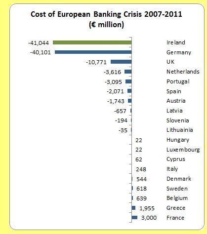 Custo da crise bancária europeia, 2007-2011.