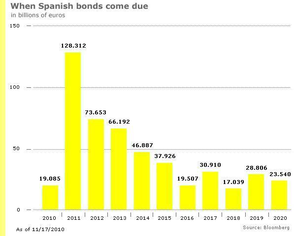 Perfil da dívida espanhola.