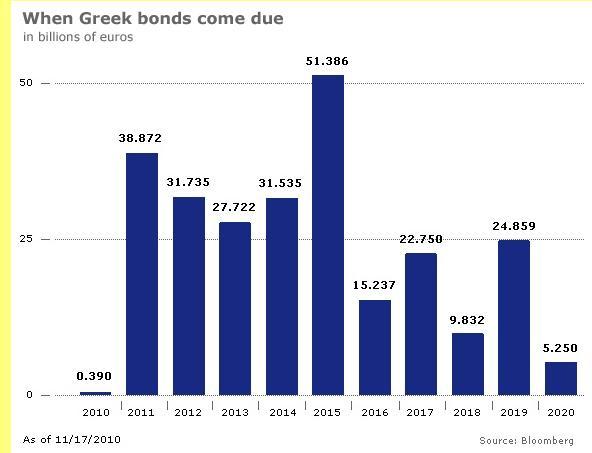 Perfil da dívida grega.