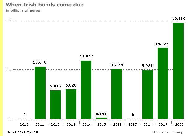 Perfil da dívida irlandesa.