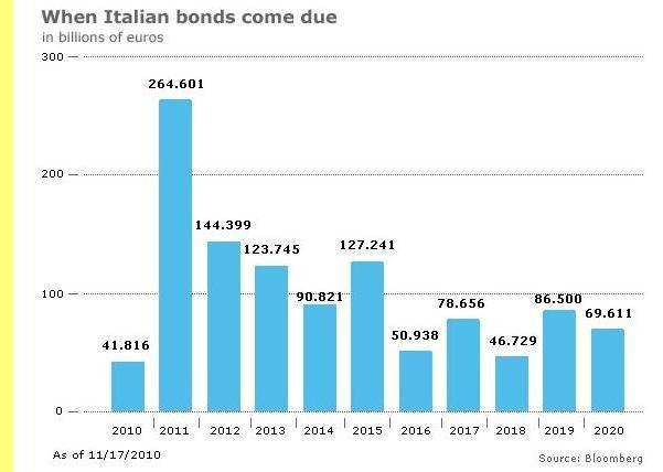 Perfil da dívida italiana.