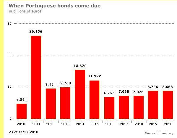 Perfil da dívida portuguesa.