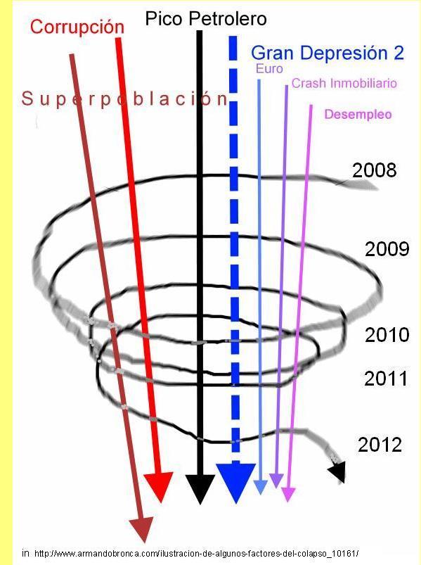 Espiral descendente.