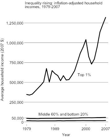 http://lanekenworthy.net/2010/07/20/the-best-inequality-graph-updated/