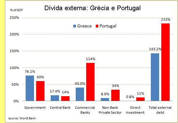 Dívida externa da Grécia e de Portugal.