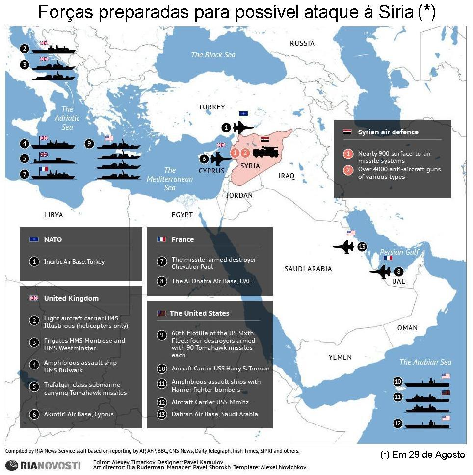 Forças presentes na região.