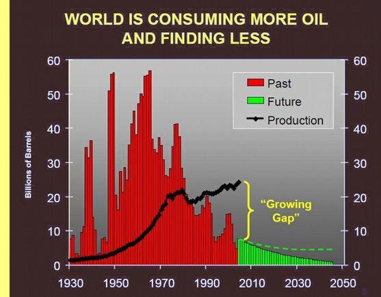 Petróleo: mais consumo e menos descobertas.
