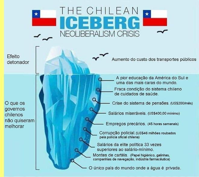 A distopia chilena.