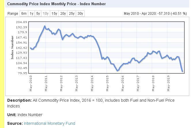 Índice dos preços de commodities.